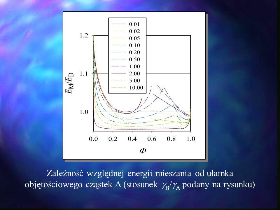 Zależność względnej energii mieszania od ułamka objętościowego cząstek A (stosunek B / A podany na rysunku)