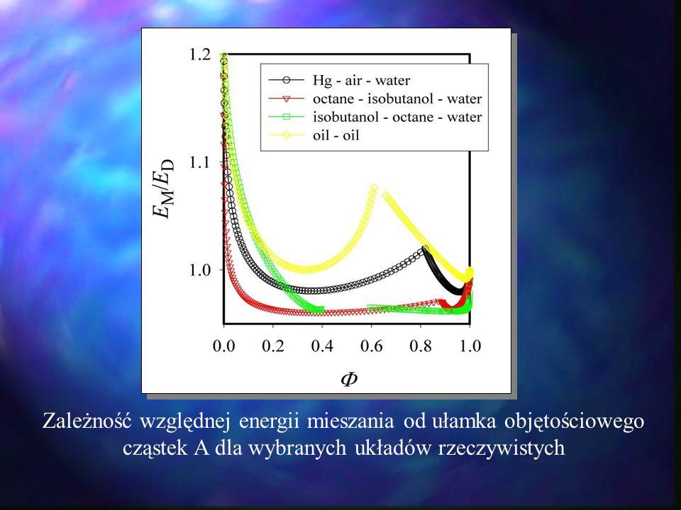 Zależność względnej energii mieszania od ułamka objętościowego cząstek A dla wybranych układów rzeczywistych