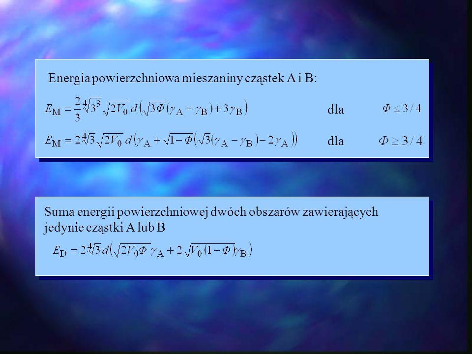 Zależność względnej energii mieszania od ułamka objętościowego cząstek A (stosunek podany na rysunku)