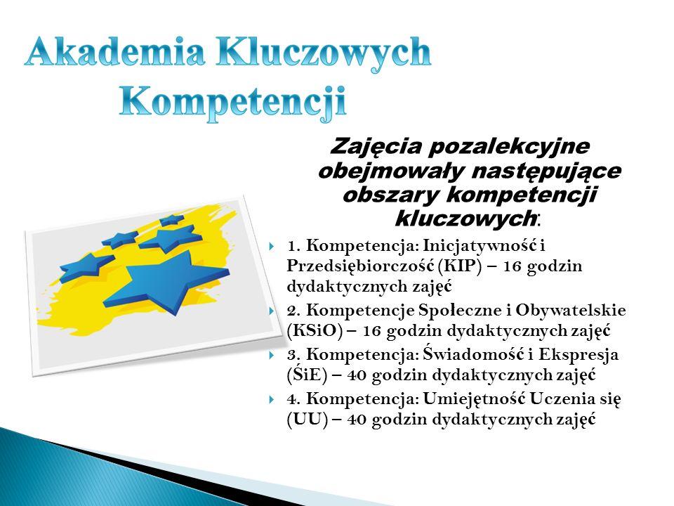 Zajęcia pozalekcyjne obejmowały następujące obszary kompetencji kluczowych : 1.