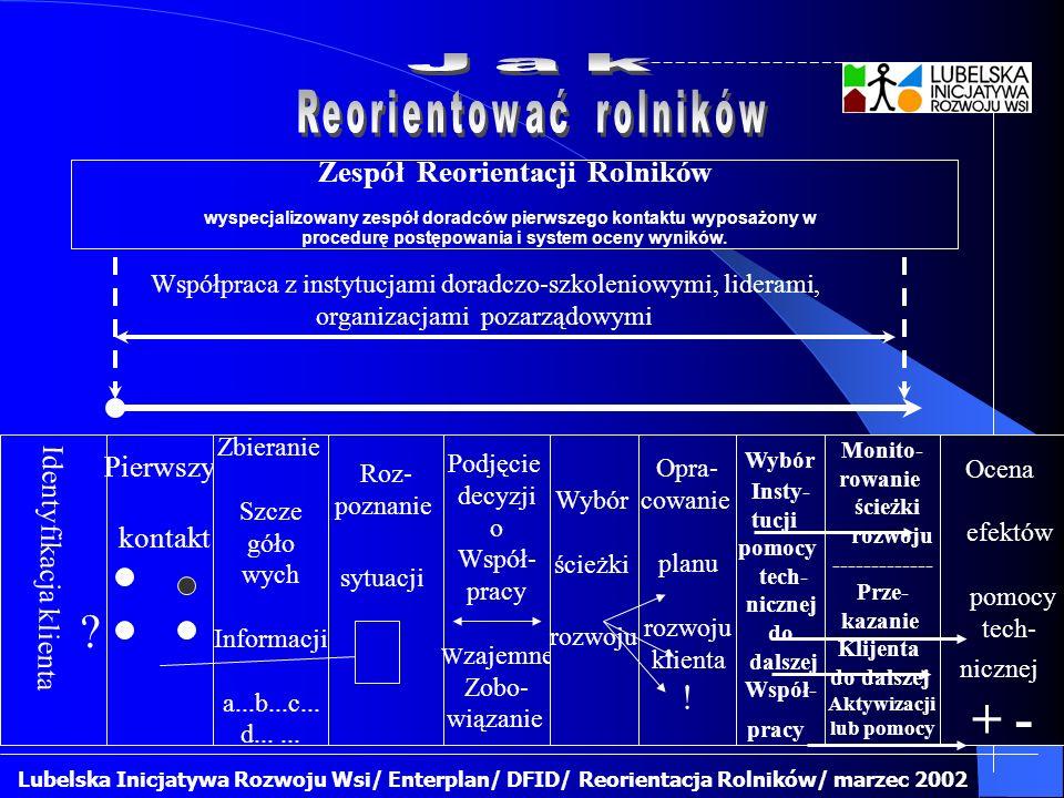 Lubelska Inicjatywa Rozwoju Wsi/ Enterplan/ DFID/ Reorientacja Rolników/ marzec 2002 Zespół Reorientacji Rolników wyspecjalizowany zespół doradców pierwszego kontaktu wyposażony w procedurę postępowania i system oceny wyników.