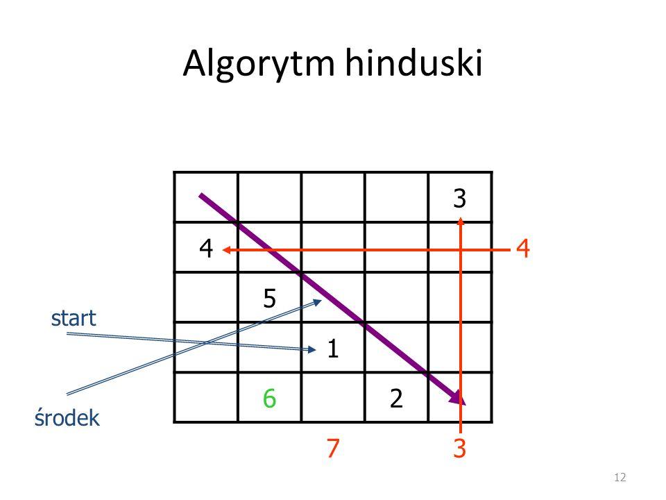 Algorytm hinduski 12 3 44 5 1 62 73 środek start