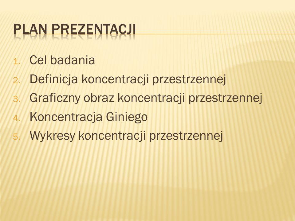 1.Cel badania 2. Definicja koncentracji przestrzennej 3.