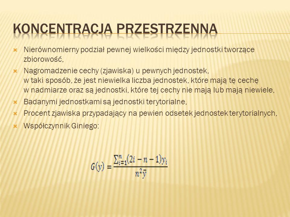 Nierównomierny podział pewnej wielkości między jednostki tworzące zbiorowość, Nagromadzenie cechy (zjawiska) u pewnych jednostek, w taki sposób, że jest niewielka liczba jednostek, które mają tę cechę w nadmiarze oraz są jednostki, które tej cechy nie mają lub mają niewiele, Badanymi jednostkami są jednostki terytorialne, Procent zjawiska przypadający na pewien odsetek jednostek terytorialnych, Współczynnik Giniego: