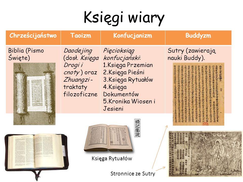 Księgi wiary ChrześcijaństwoTaoizmKonfucjanizmBuddyzm Biblia (Pismo Święte) Daodejing (dosł. Księga Drogi i cnoty ) oraz Zhuangzi - traktaty filozofic