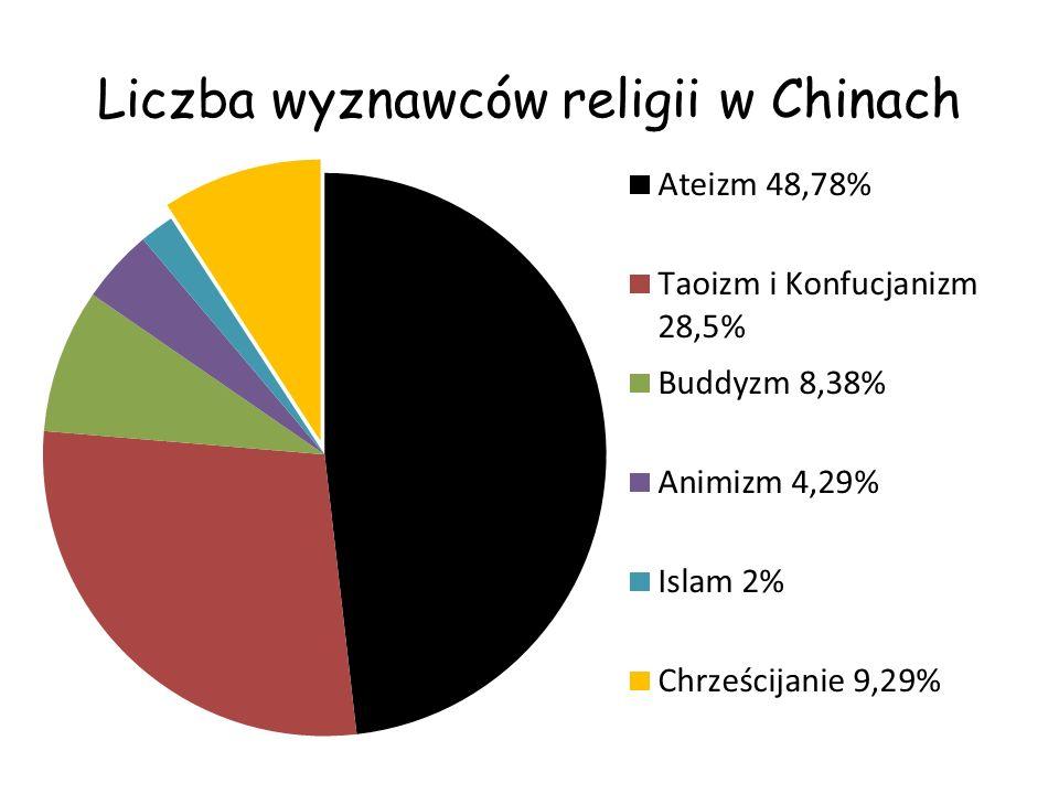 Chrześcijanie w Chinach