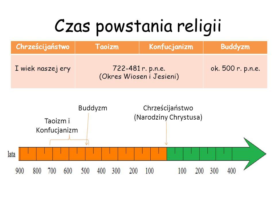Czas powstania religii ChrześcijaństwoTaoizmKonfucjanizmBuddyzm I wiek naszej ery722-481 r. p.n.e. (Okres Wiosen i Jesieni) ok. 500 r. p.n.e. Buddyzm
