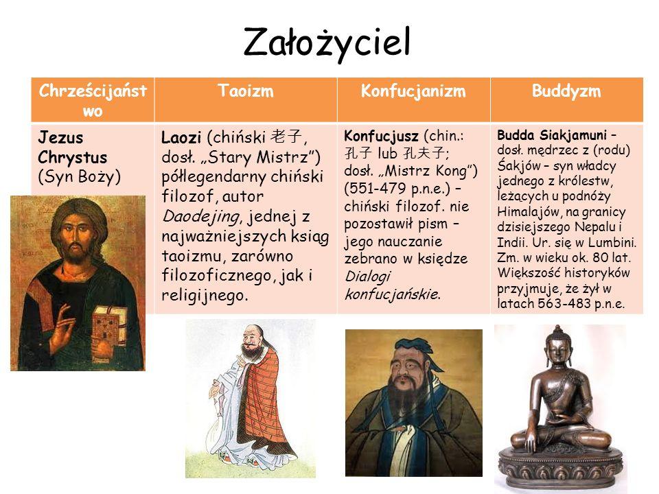 Założyciel Chrześcijańst wo TaoizmKonfucjanizmBuddyzm Jezus Chrystus (Syn Boży) Laozi (chiński, dosł. Stary Mistrz) półlegendarny chiński filozof, aut
