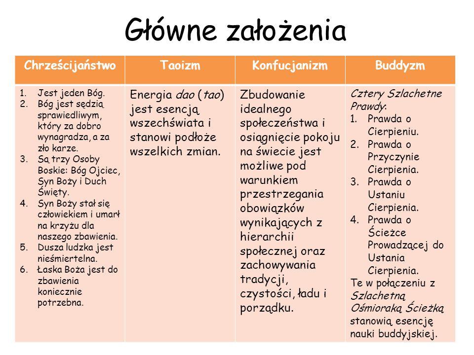 źródła http://www.wizydochin.pl/chinyreligia.html http://amitaba.republika.pl/wazniejsze_daty.html http://www.benchen.org.pl/index.php?option=com_phocagallery&view=categories&Itemid =385&lang=pl http://pl.wikipedia.org/wiki/Religia#cite_note-14