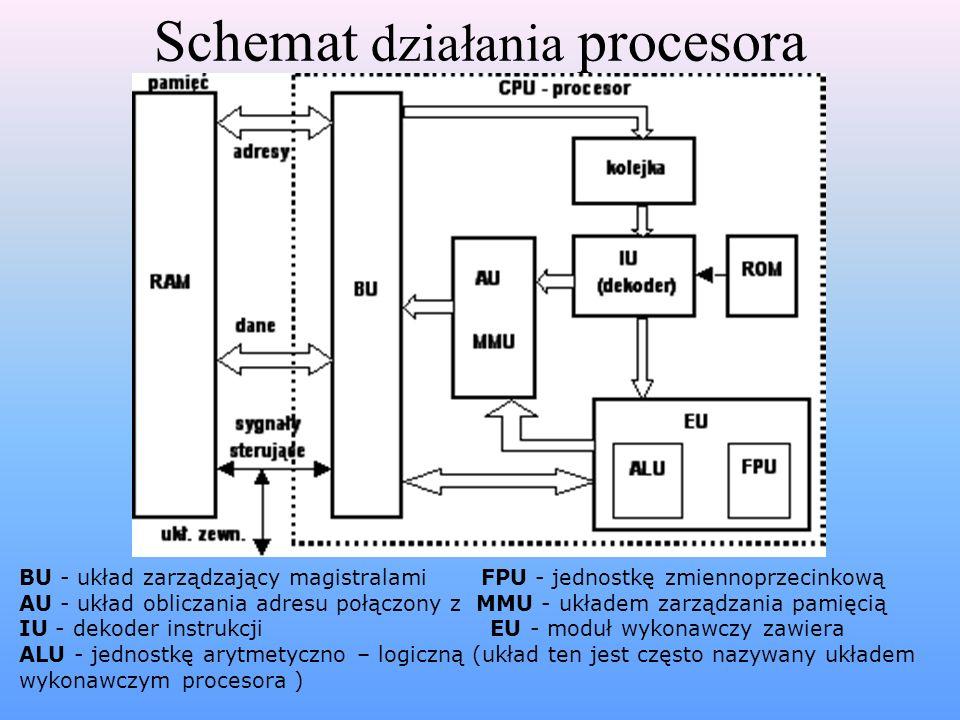 Schemat działania procesora BU - układ zarządzający magistralami FPU - jednostkę zmiennoprzecinkową AU - układ obliczania adresu połączony z MMU - ukł