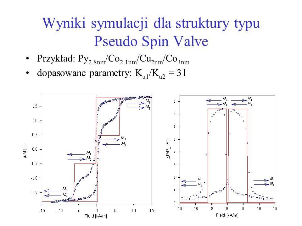 Wyniki symulacji dla struktury typu Pseudo Spin Valve Przykład: Py 2.8nm /Co 2.1nm /Cu 2nm /Co 3nm dopasowane parametry: K u1 /K u2 = 31