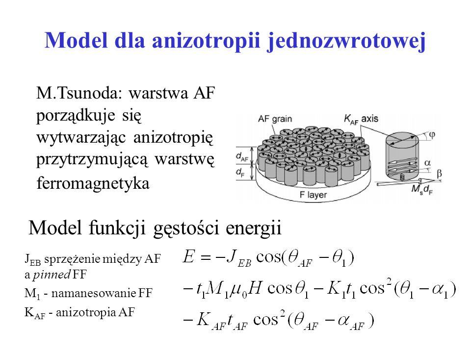 Model dla anizotropii jednozwrotowej Model funkcji gęstości energii M.Tsunoda: warstwa AF porządkuje się wytwarzając anizotropię przytrzymującą warstw