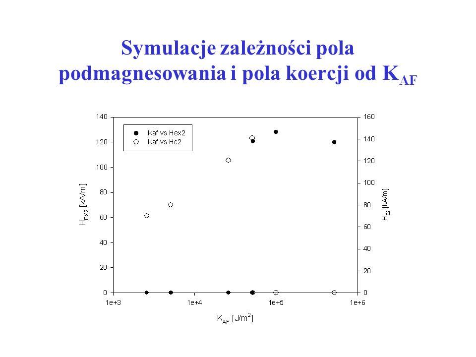 Symulacje zależności pola podmagnesowania i pola koercji od K AF