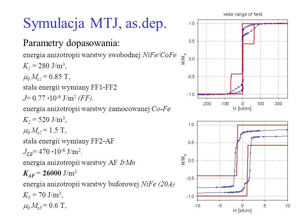 Symulacja MTJ, as.dep. Parametry dopasowania: energia anizotropii warstwy swobodnej NiFe/CoFe K 1 = 280 J/m 3, 0 M s1 = 0.85 T, stała energii wymiany