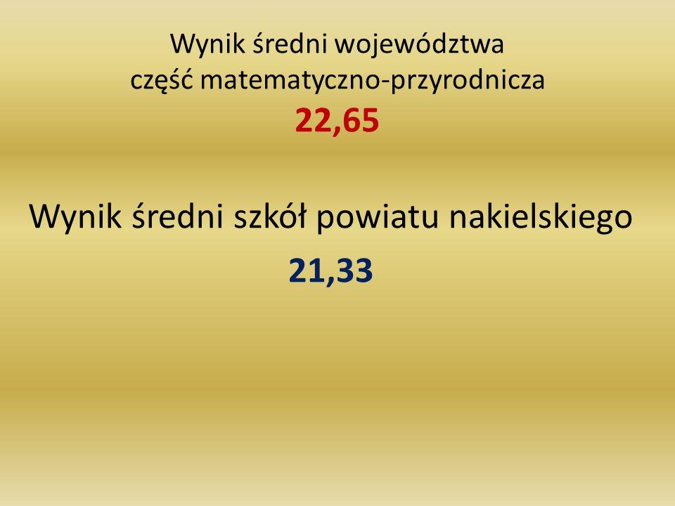 Wynik średni województwa część matematyczno-przyrodnicza 22,65 Wynik średni szkół powiatu nakielskiego 21,33
