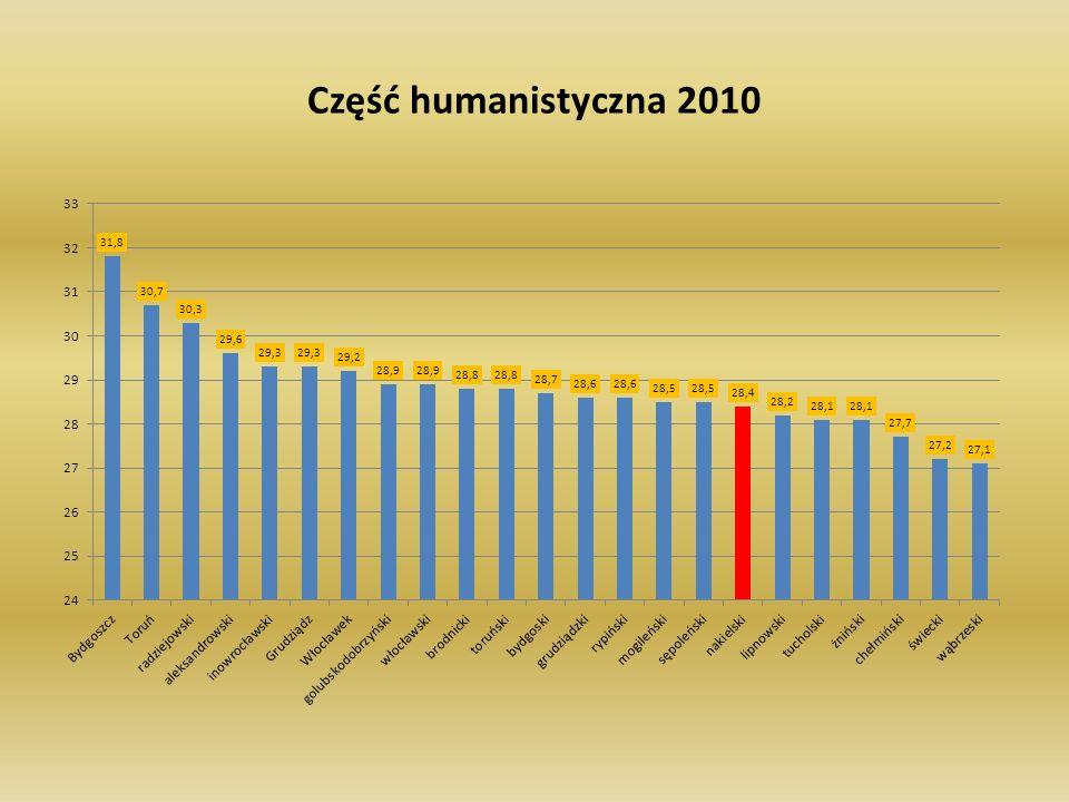 Część humanistyczna 2010