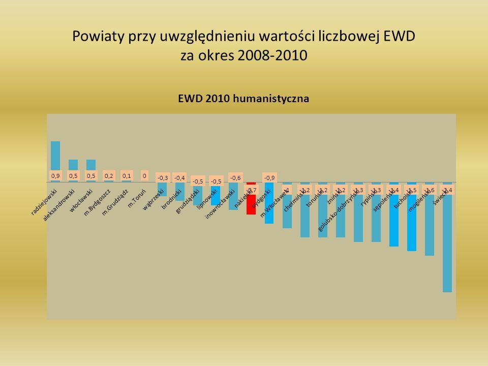 Powiaty przy uwzględnieniu wartości liczbowej EWD za okres 2008-2010