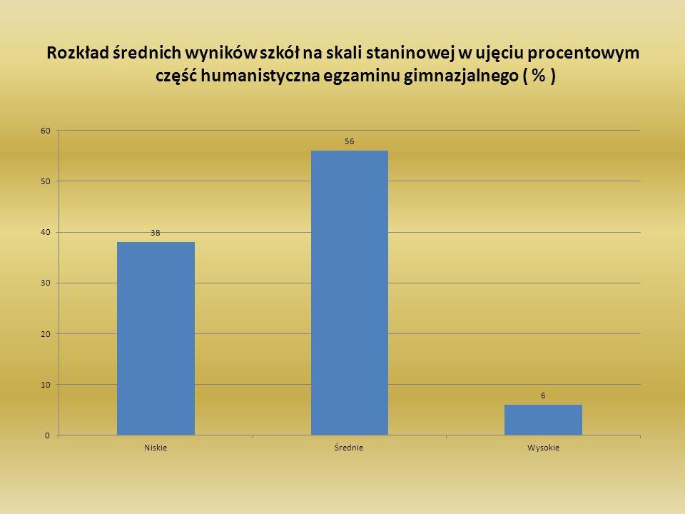 Rozkład średnich wyników szkół na skali staninowej w ujęciu procentowym część humanistyczna egzaminu gimnazjalnego ( % )