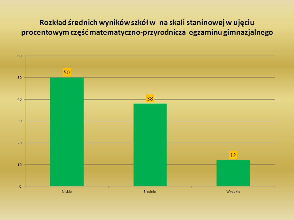 Rozkład średnich wyników szkół w na skali staninowej w ujęciu procentowym część matematyczno-przyrodnicza egzaminu gimnazjalnego