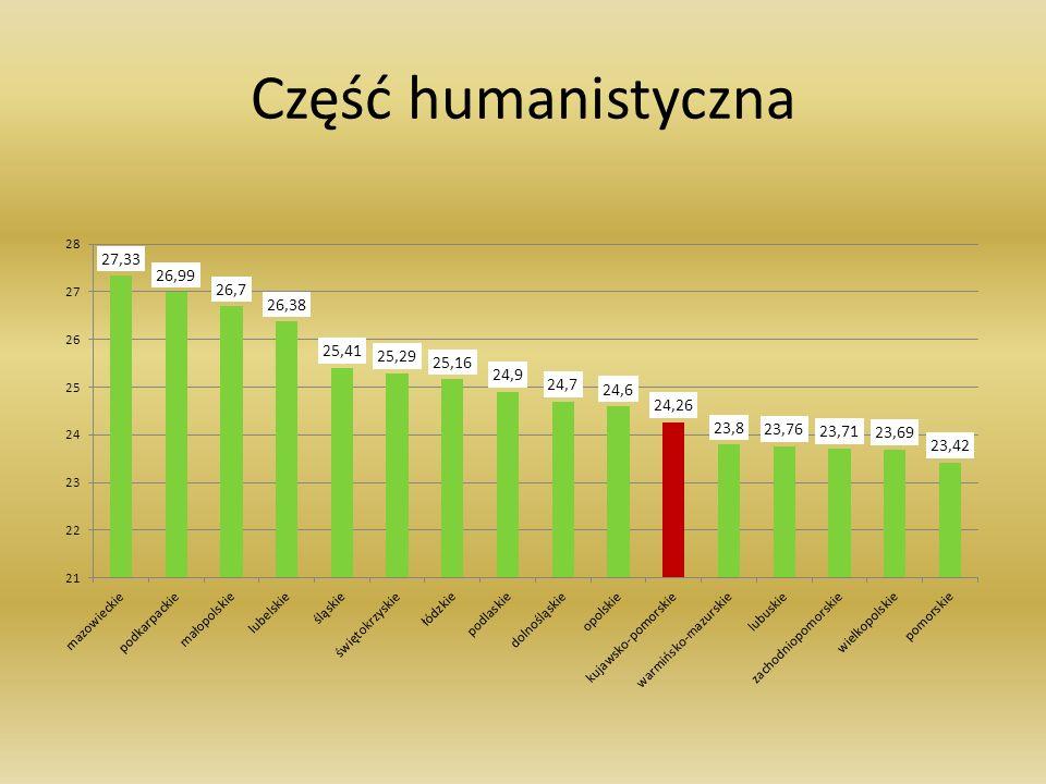Część humanistyczna
