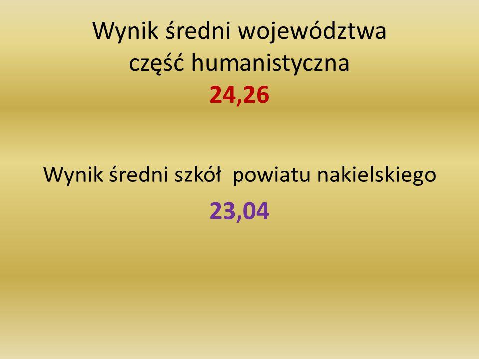 Wynik średni województwa część humanistyczna 24,26 Wynik średni szkół powiatu nakielskiego 23,04