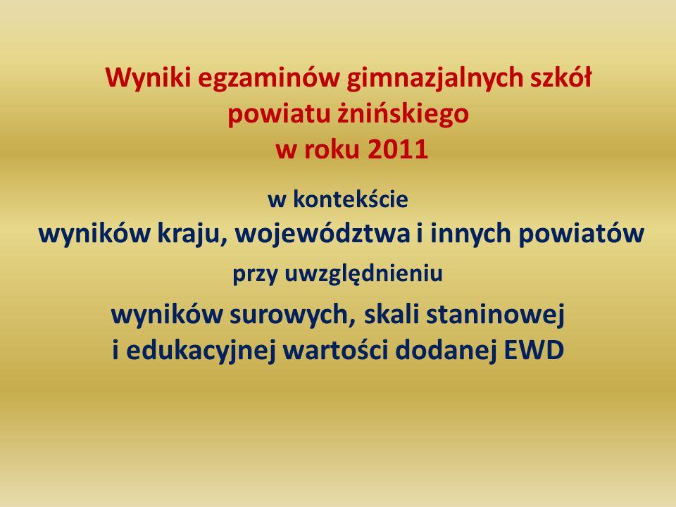 Wyniki egzaminów gimnazjalnych szkół powiatu żnińskiego w roku 2011 w kontekście wyników kraju, województwa i innych powiatów przy uwzględnieniu wyników surowych, skali staninowej i edukacyjnej wartości dodanej EWD