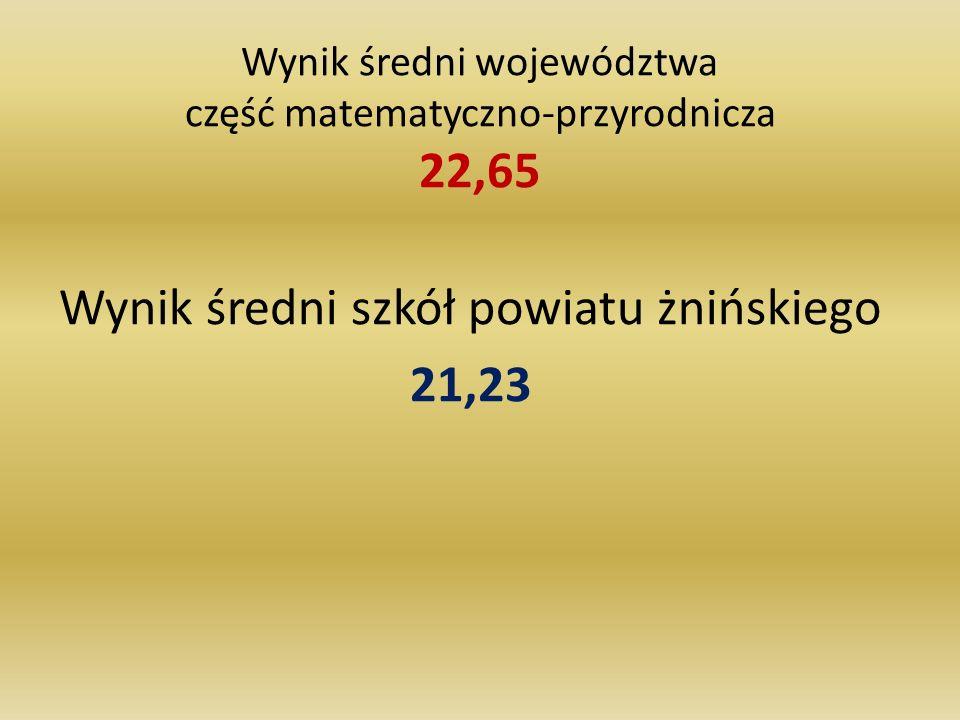 Wynik średni województwa część matematyczno-przyrodnicza 22,65 Wynik średni szkół powiatu żnińskiego 21,23