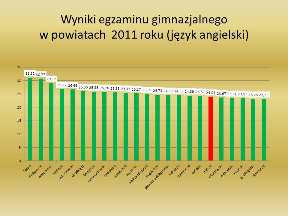 Wyniki egzaminu gimnazjalnego w powiatach 2011 roku (język angielski)