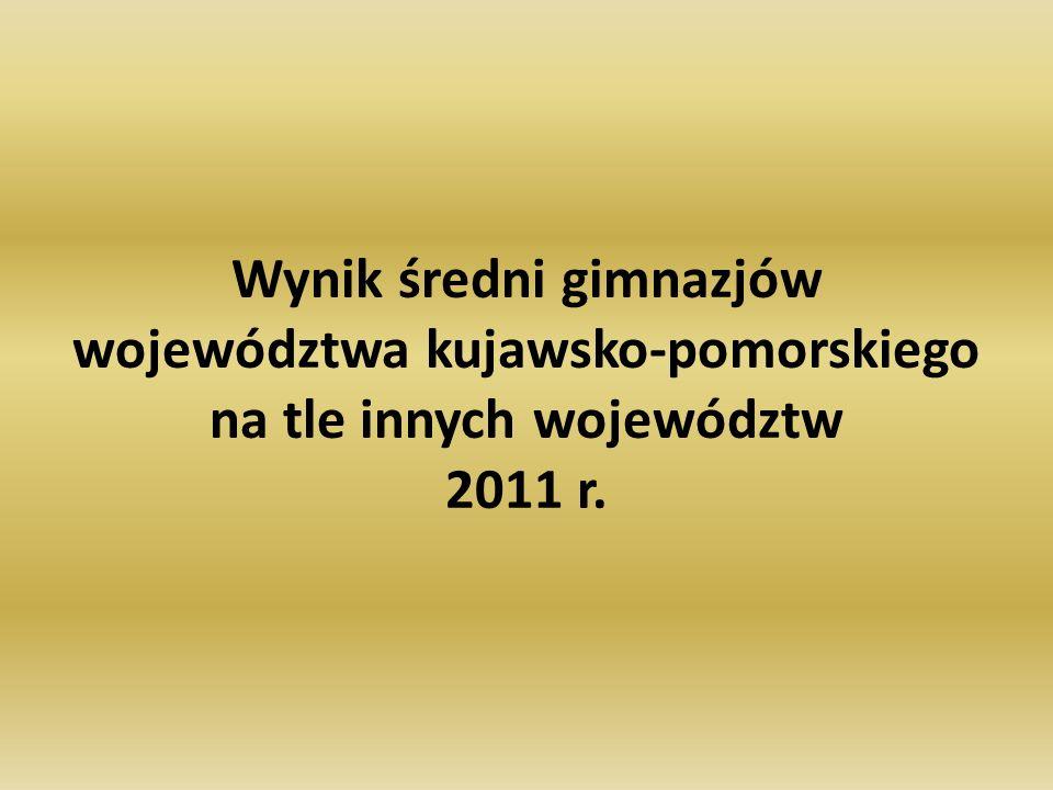 Wynik średni gimnazjów województwa kujawsko-pomorskiego na tle innych województw 2011 r.