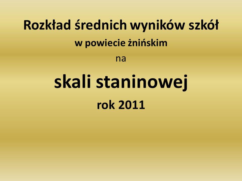 Rozkład średnich wyników szkół w powiecie żnińskim na skali staninowej rok 2011