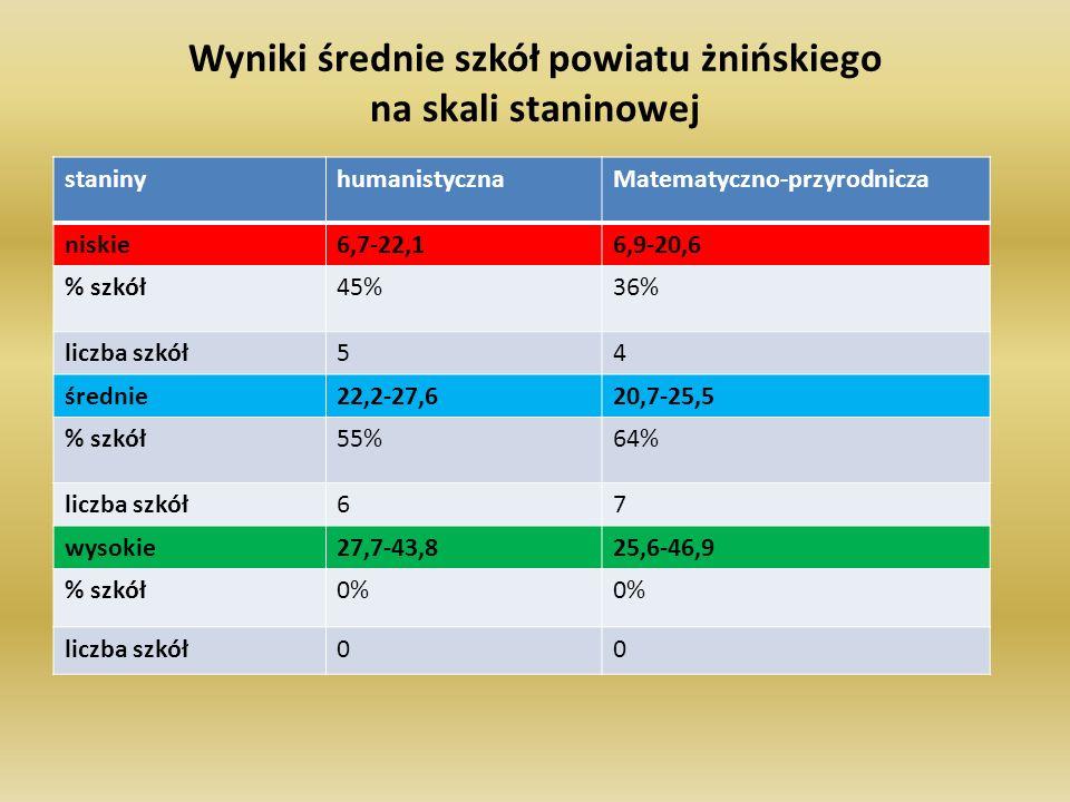 Wyniki średnie szkół powiatu żnińskiego na skali staninowej staninyhumanistycznaMatematyczno-przyrodnicza niskie6,7-22,16,9-20,6 % szkół45%36% liczba szkół54 średnie22,2-27,620,7-25,5 % szkół55%64% liczba szkół67 wysokie27,7-43,825,6-46,9 % szkół0% liczba szkół00