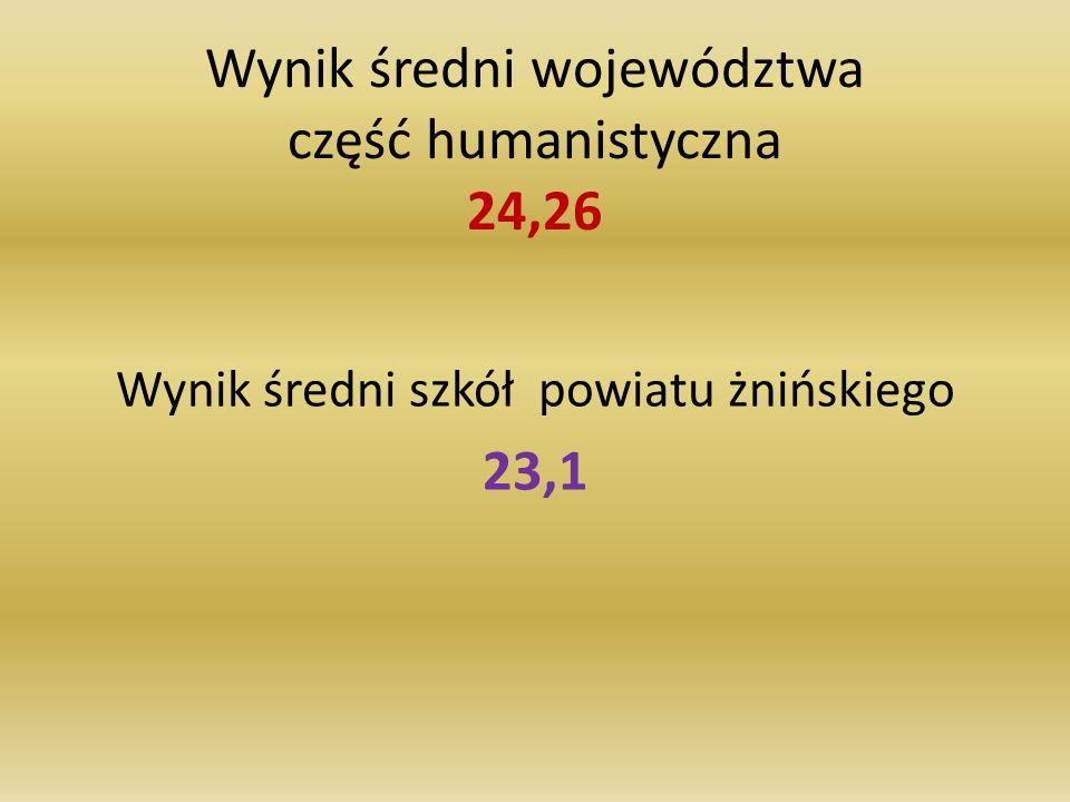 Wynik średni województwa część humanistyczna 24,26 Wynik średni szkół powiatu żnińskiego 23,1