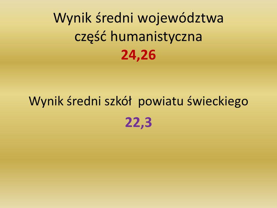 Wynik średni województwa część humanistyczna 24,26 Wynik średni szkół powiatu świeckiego 22,3