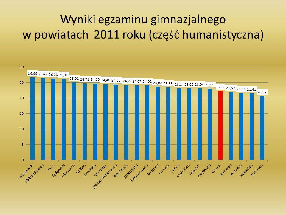 Wyniki egzaminu gimnazjalnego w powiatach 2011 roku (część humanistyczna)