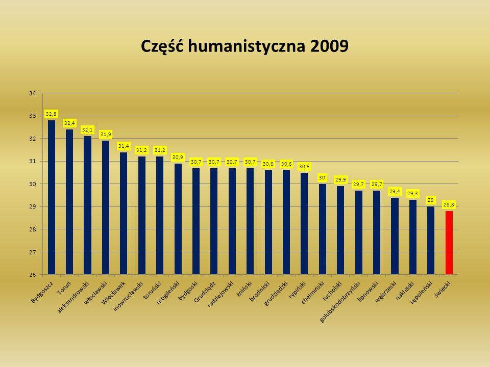 Część humanistyczna 2009