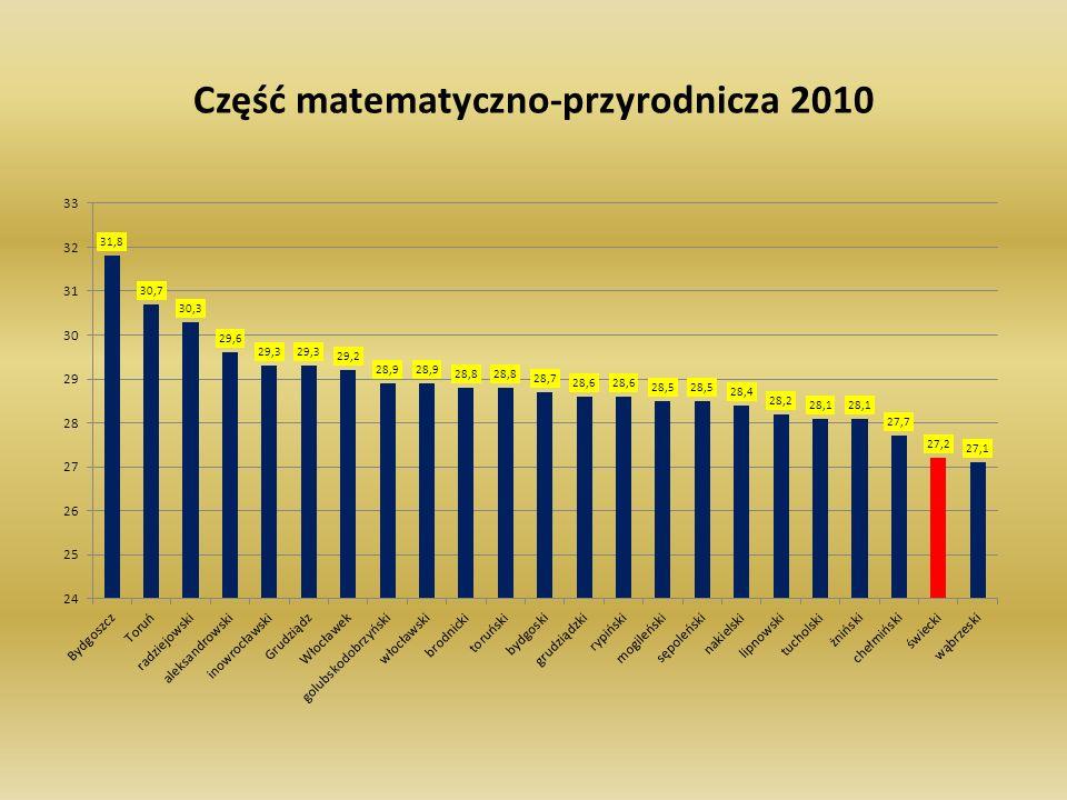 Część matematyczno-przyrodnicza 2010