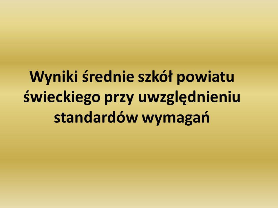 Wyniki średnie szkół powiatu świeckiego przy uwzględnieniu standardów wymagań