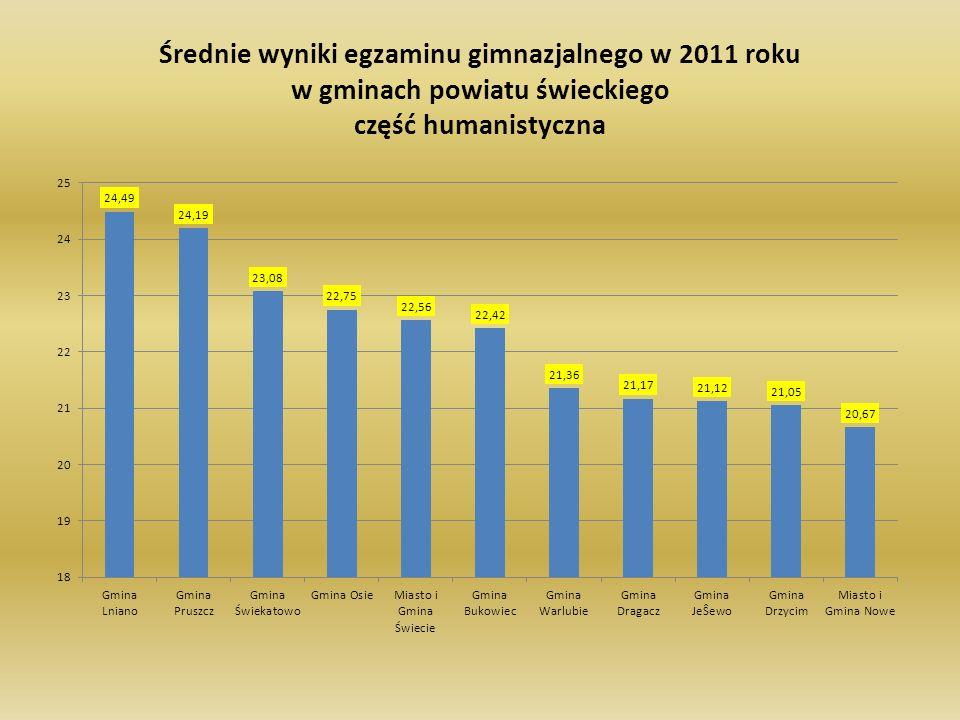 Średnie wyniki egzaminu gimnazjalnego w 2011 roku w gminach powiatu świeckiego część humanistyczna