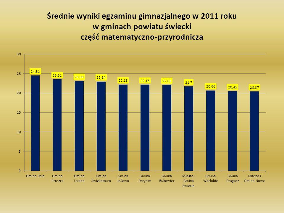 Średnie wyniki egzaminu gimnazjalnego w 2011 roku w gminach powiatu świecki część matematyczno-przyrodnicza