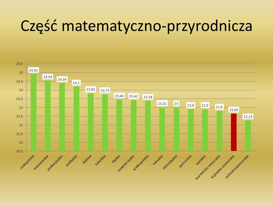Wynik średni województwa część matematyczno-przyrodnicza 22,65 Wynik średni szkół powiatu świeckiego 21,92