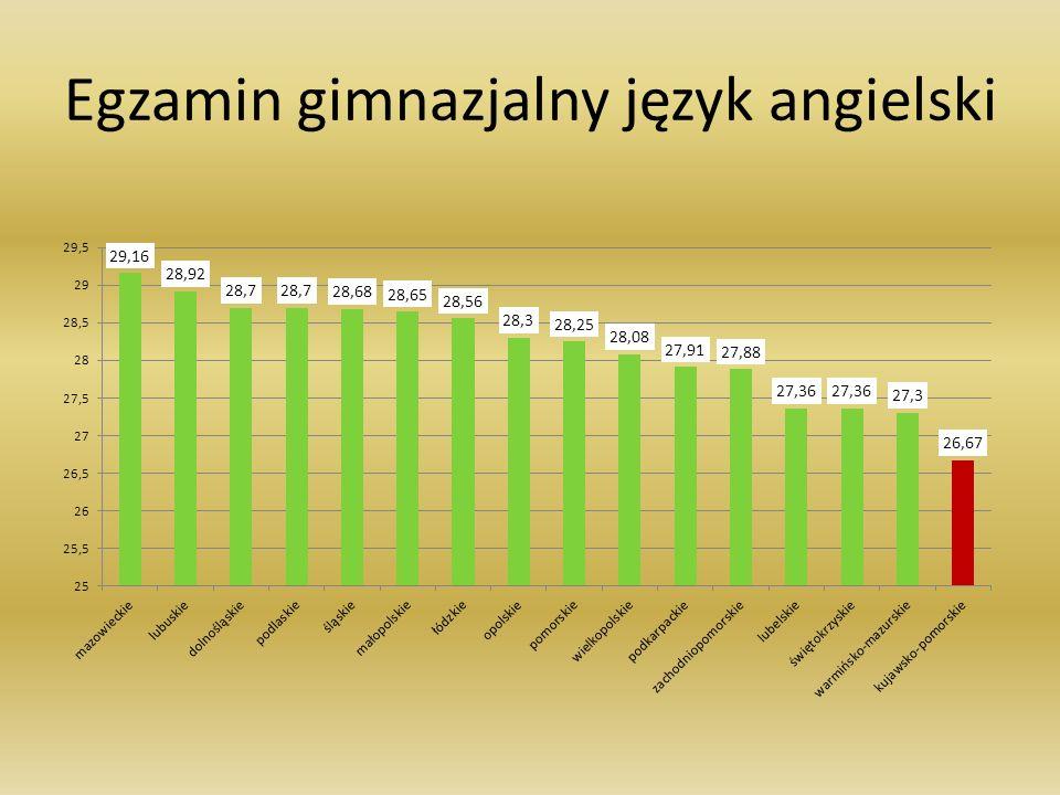 Rozkład średnich wyników szkół w powiecie świeckim na skali staninowej rok 2011