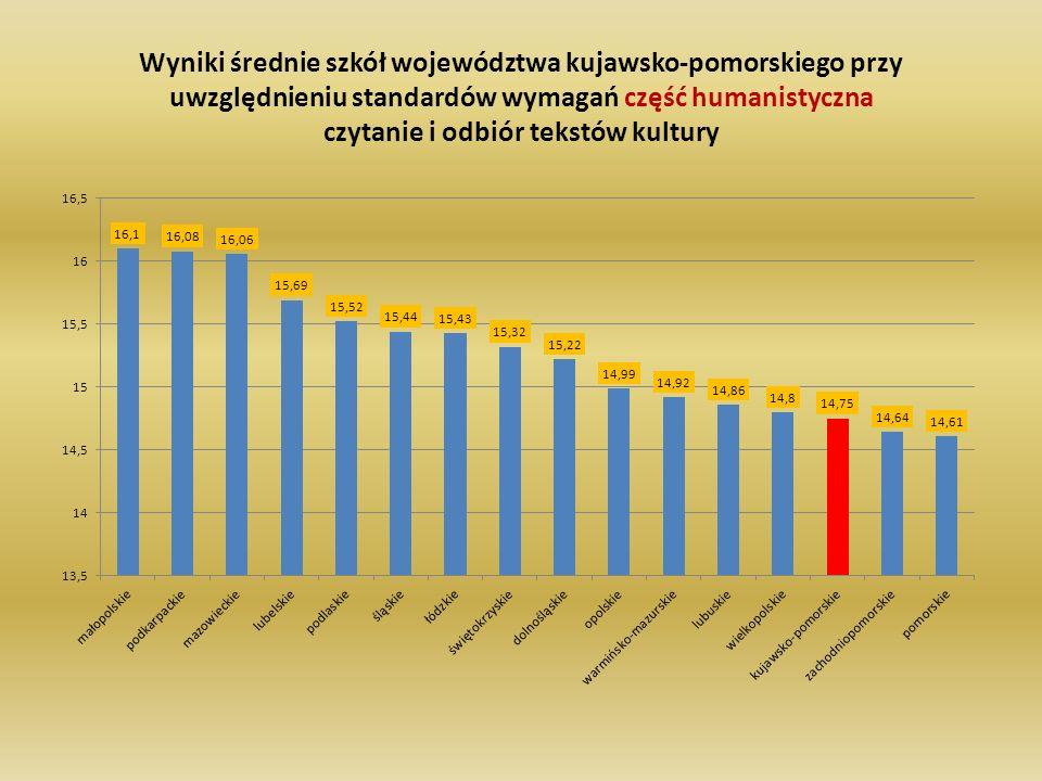 Wyniki średnie szkół województwa kujawsko-pomorskiego przy uwzględnieniu standardów wymagań część humanistyczna czytanie i odbiór tekstów kultury
