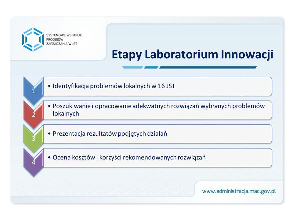 Etapy Laboratorium Innowacji