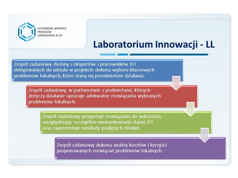 Efekty Laboratorium Innowacji Opracowanie i przygotowanie do wdrożenia innowacyjnych rozwiązań dedykowanych poprawie sprawności funkcjonowania JST i podniesieniu jakości zarządzania w sektorze usług publicznych Opracowanie instrumentów analizy kosztów i korzyści umożliwiających ocenę użyteczności innowacji w zarządzaniu JST Opracowanie katalogu innowacji pomyślnie zaimplementowanych w JST wraz z wytycznymi ich wdrożenia