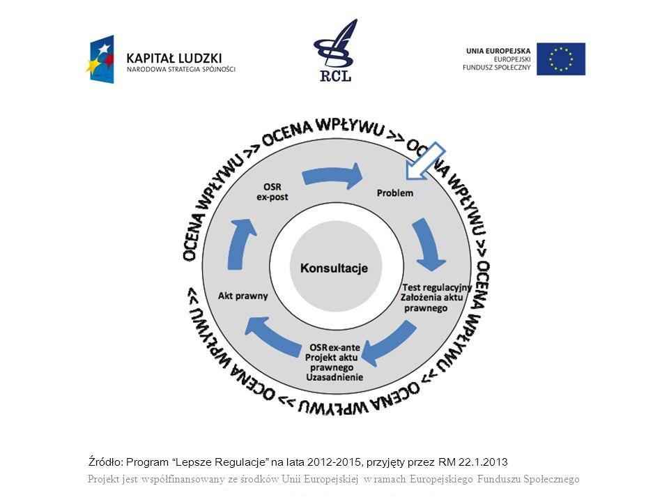 Projekt jest współfinansowany ze środków Unii Europejskiej w ramach Europejskiego Funduszu Społecznego Źródło: Program Lepsze Regulacje na lata 2012-2