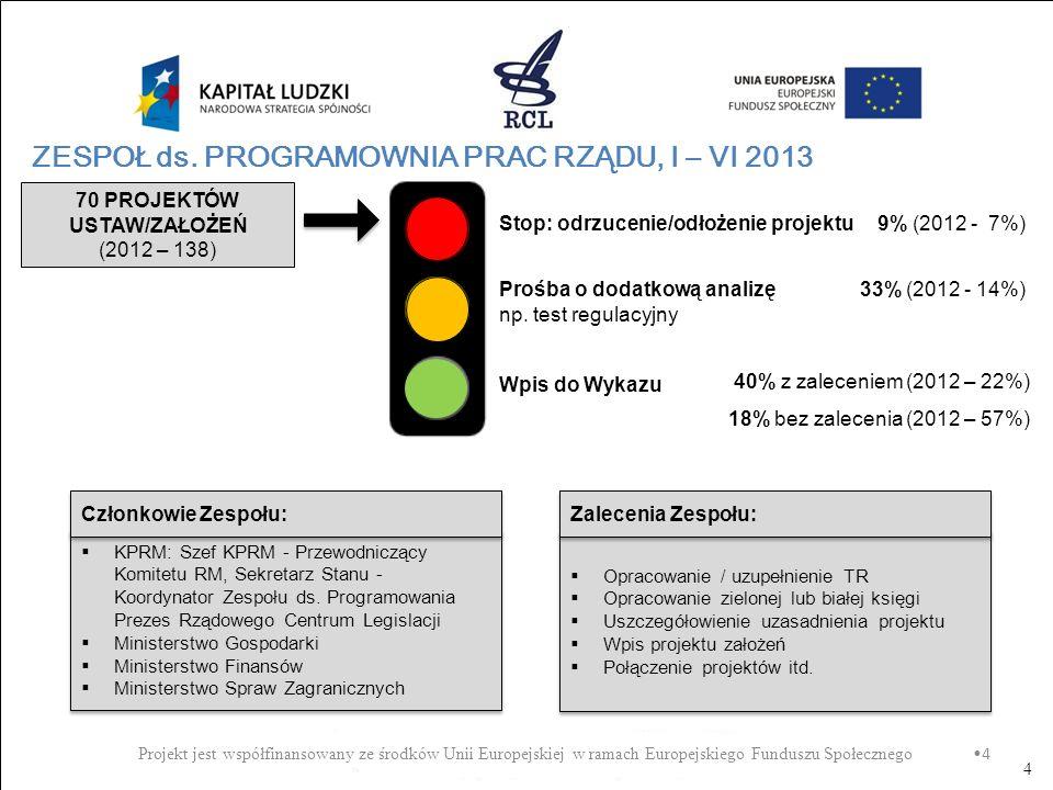 4 ZESPOŁ ds. PROGRAMOWNIA PRAC RZĄDU, I – VI 2013 4 Stop: odrzucenie/odłożenie projektu Prośba o dodatkową analizę np. test regulacyjny Wpis do Wykazu