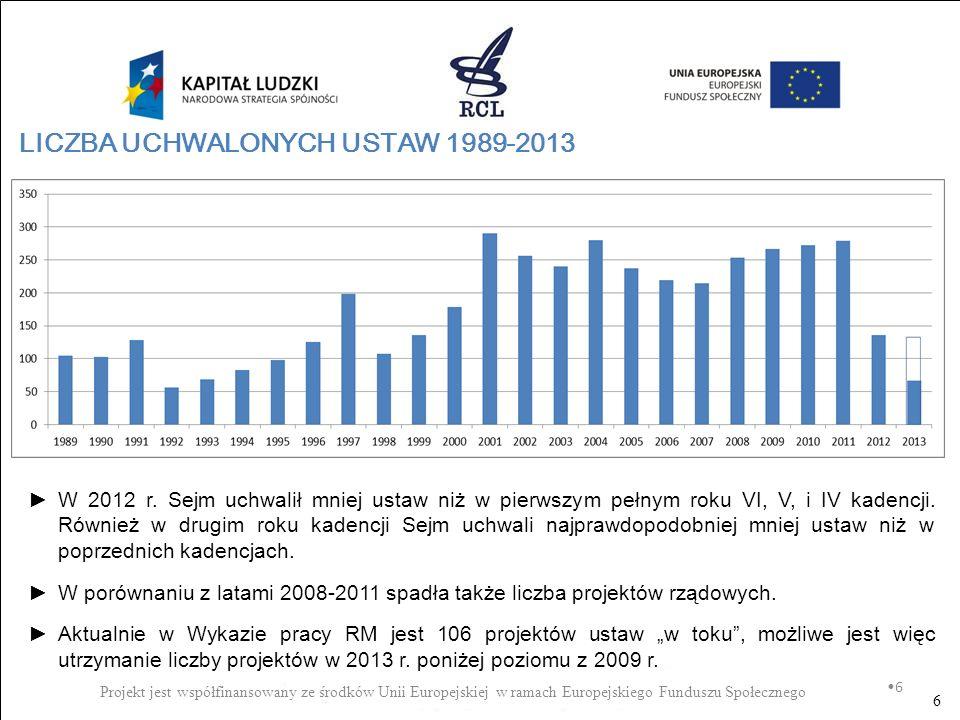 6 LICZBA UCHWALONYCH USTAW 1989-2013 6 W 2012 r. Sejm uchwalił mniej ustaw niż w pierwszym pełnym roku VI, V, i IV kadencji. Również w drugim roku kad