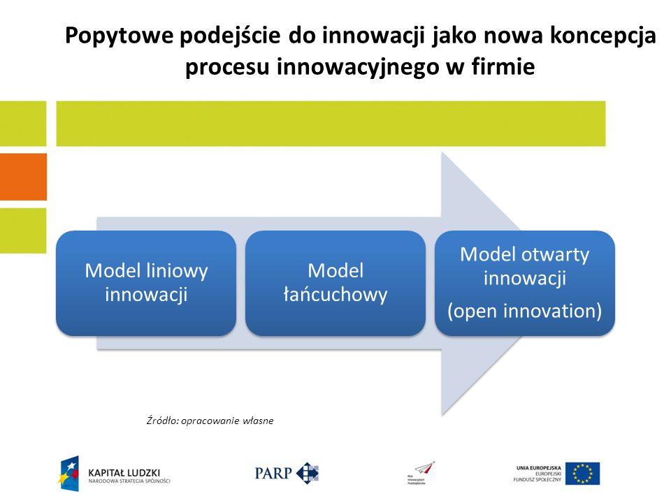 Przykładowe koncepcje tworzenia innowacji w firmach......czyli od modelu liniowego do modelu otwartego innowacji -Open innovation – angażowanie podmiotów zewnętrznych do procesów tworzenia i wdrażania innowacji - UDI – wykorzystanie wiedzy użytkowników w celu rozwijania nowych produktów i usług (systematyczne angażowanie użytkowników); źródłem innowacji są doświadczeni konsumenci (tworzenie platformy współpracy i wymiany opinii) - Design thinking – metodologia działań innowacyjnych która przedmiotem odniesienia czyni się człowieka i jego potrzeby (atrakcyjny design służy budowaniu emocji) - Krzywa wartości jako narzędzie Blue Ocean Strategy - W marketingu mówi się o kastomizacji...i crowdsourcingu...