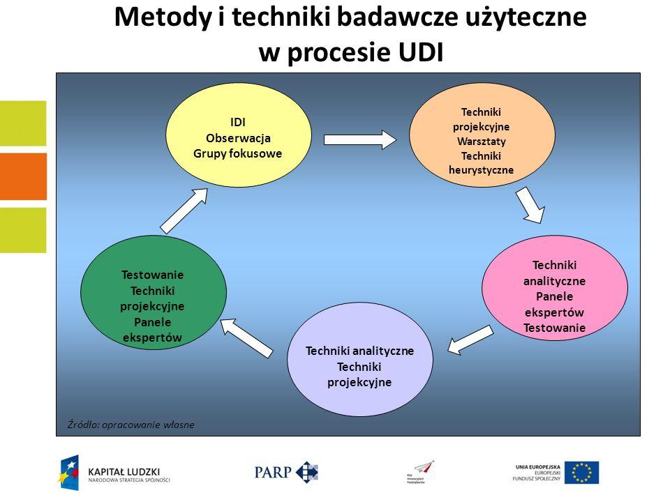 Metody i techniki badawcze użyteczne w procesie UDI IDI Obserwacja Grupy fokusowe Techniki projekcyjne Warsztaty Techniki heurystyczne Techniki analit
