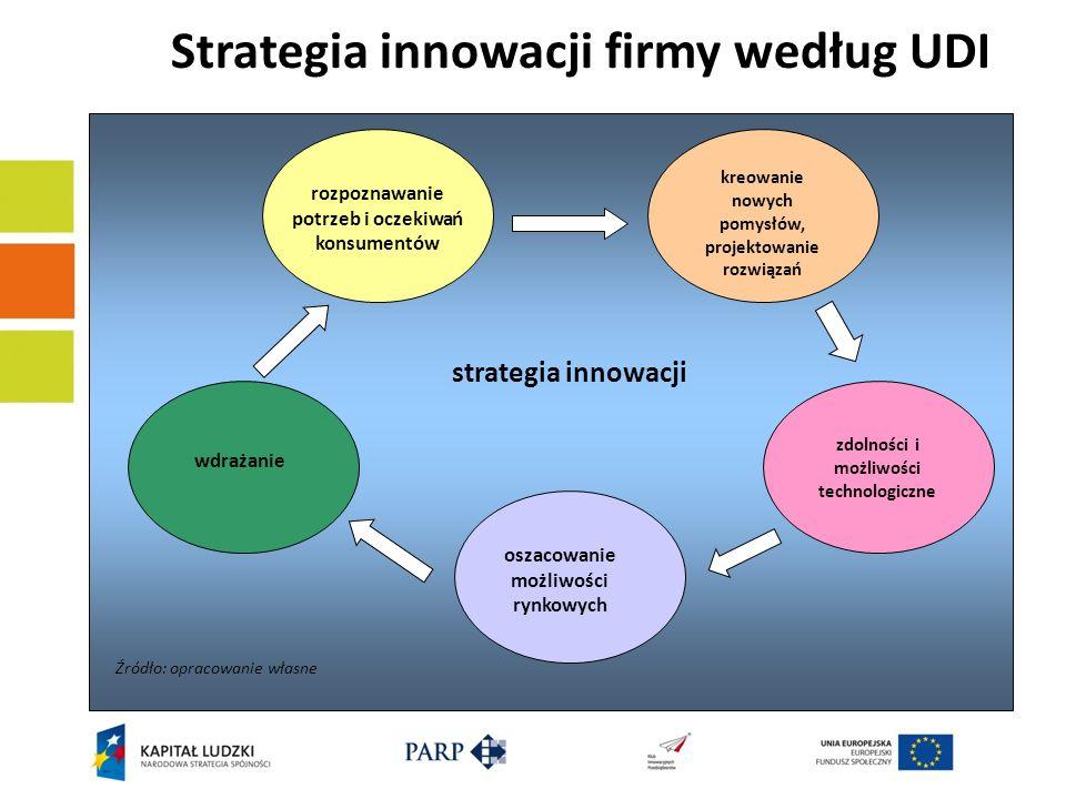 Strategia innowacji firmy według UDI rozpoznawanie potrzeb i oczekiwań konsumentów kreowanie nowych pomysłów, projektowanie rozwiązań zdolności i możl